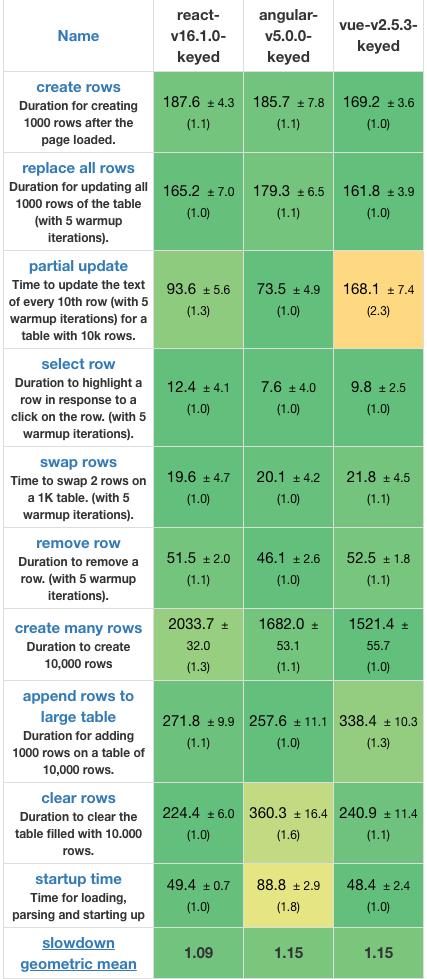 Loading duration comparison